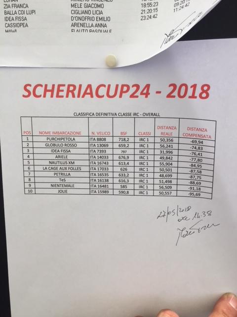 Scheria Cup class IRC