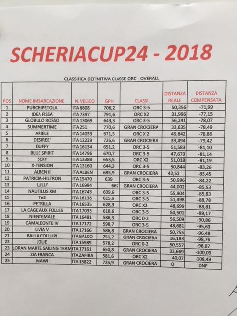scheria cup class.orc
